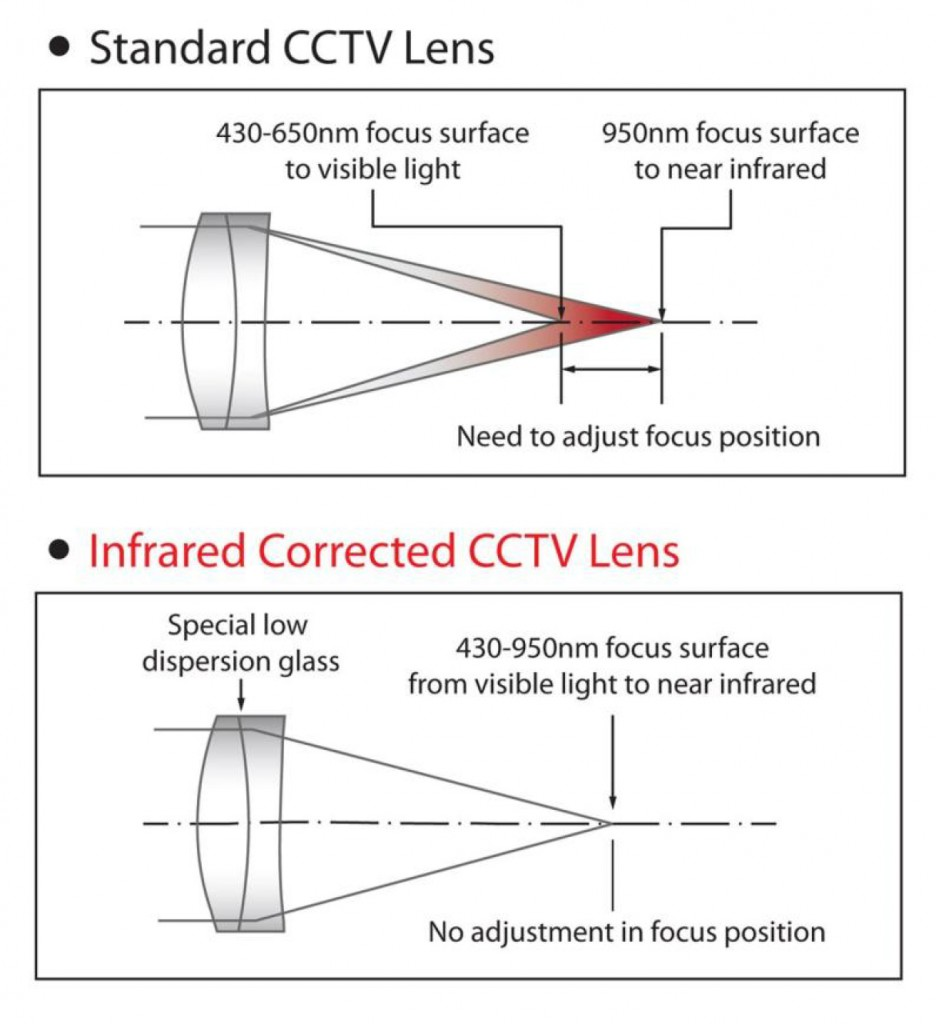 IR_lens_diagram